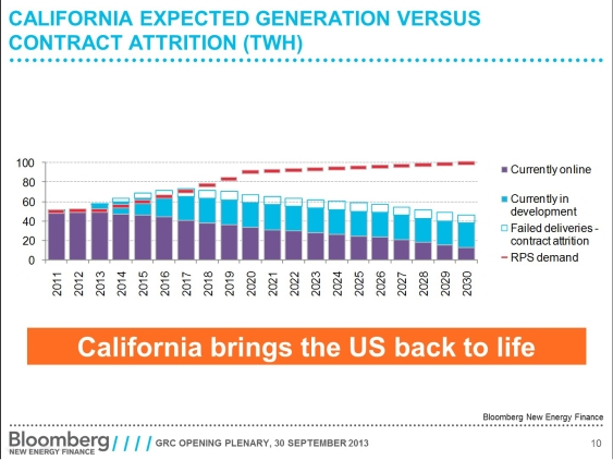 Will geothermal energy fill energy needs in California? Source: Bloomberg New Energy Finance