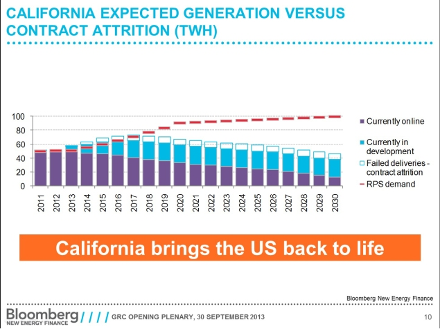 Will geothermal energy fill the gap? Our Graph of the Week shows the gap between California's RPS energy needs and its expected generation and existing contracts. Source: Bloomberg New Energy Finance