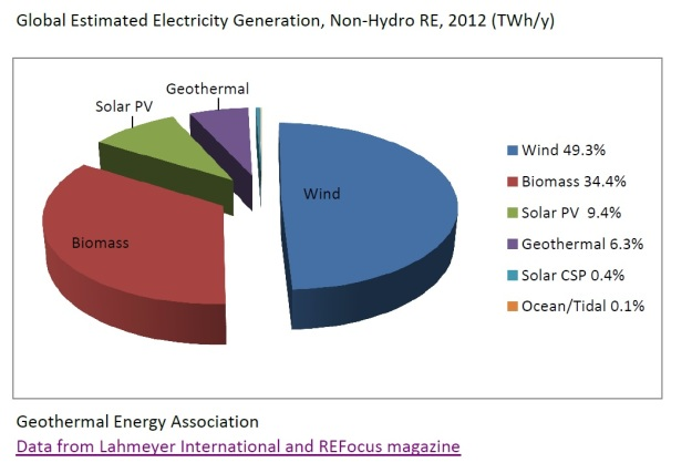 Geothermal provides a substantial chunk (6.3%) of global non-hydro renewable generation in 2012