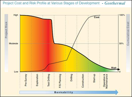WB 2012 ESMAP Graph Geo Project Cost and Risk Profile at Various Stages of Devel_ed