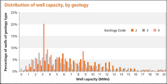 IFC 2013 Distribution of Well Capacity by Geology