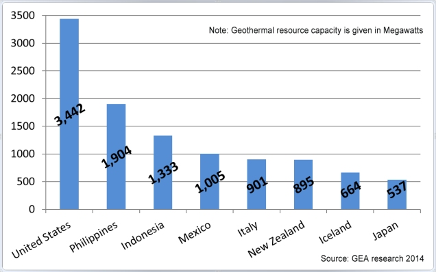 Eight International Geothermal Markets' Nameplate Capacity 2014