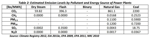 Emission levels coal naturalgas geothermal