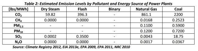 Emission levels coal naturalgas geothermal