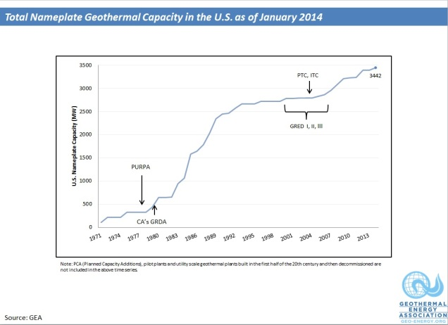 Nameplate Timeline with Policy Notes january2014