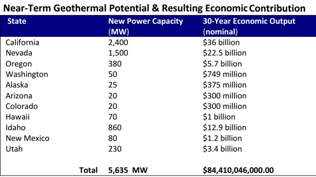 Table 3 of GEA's Geothermal 101: Basics of Geothermal Energy