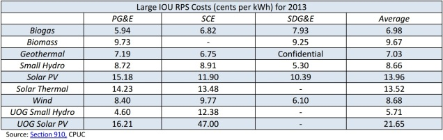 CPUC_graph_costs_2013