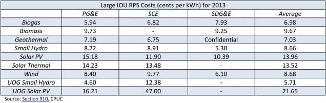 CPUC_graph_costs_2013