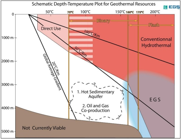 "Source: EGS, Inc. Note: New technologies have allowed for some scenarios where the ""Not Currently Viable""  portion of Figure 2 and the ""EGS"" portion at depths of 3000m - 5000m and temperatures of 100 - 150°C to become  economical geothermal projects."