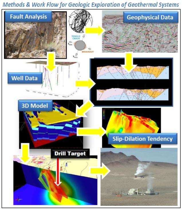 geologyworkflow_july2014