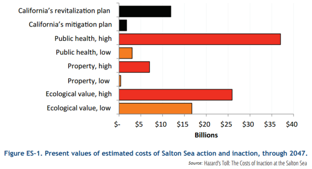 Cost_of_SaltonSea_Inaction2014