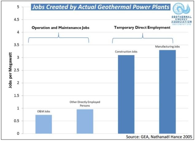 JobsCreatedByGeothermalPlants