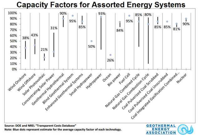 CapacityFactorsComparison2014