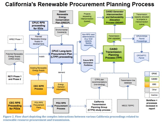 Cali_Planning_Diagram