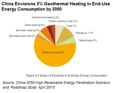 Source: China 2050 High Renewable Energy Penetration Scenario and Roadmap Study