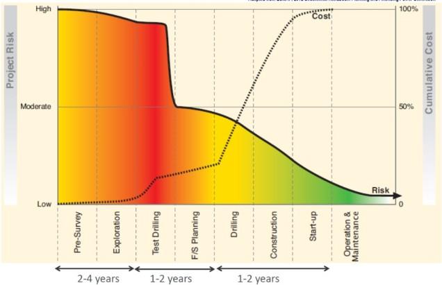 geothermalriskchart