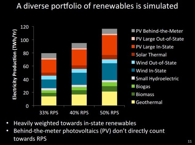usc-2015-Slideshow-Achieving-50-Percent-Renewable-Electricity-In-California