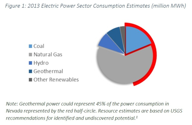 2013-consumption-and-geo-potential-Nevada