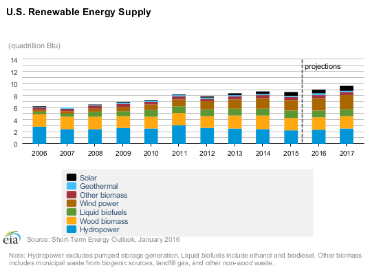 EIA Renewable Projections